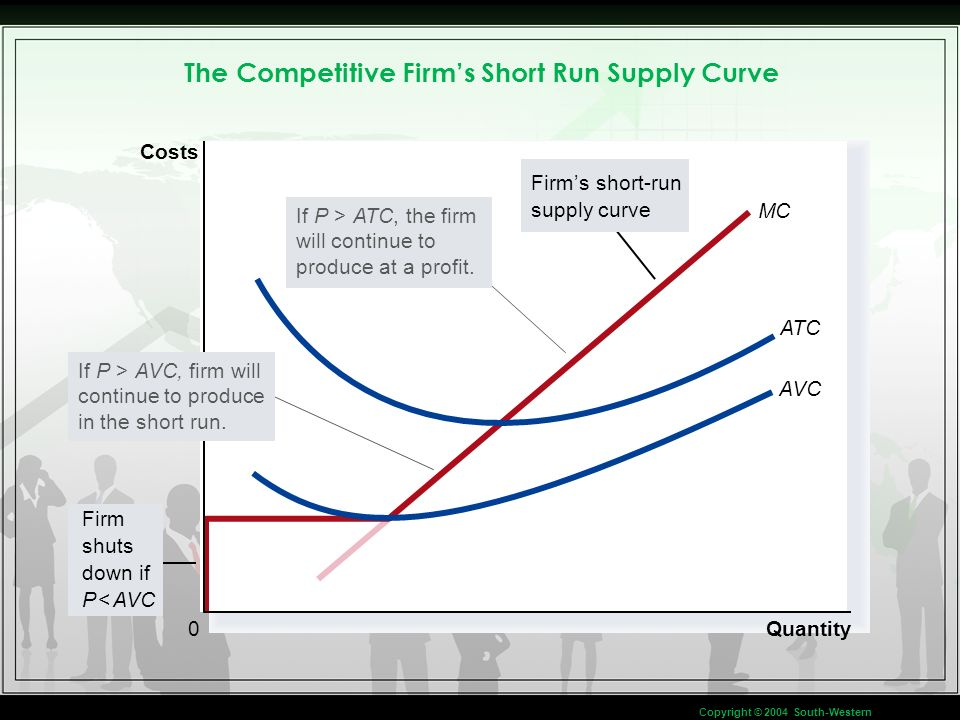 Short run supply curve The short run supply curve for the firm is the portion of its marginal cost curve that lies above average variable cost since the firm would shutdown once price falls below the average variable cost.