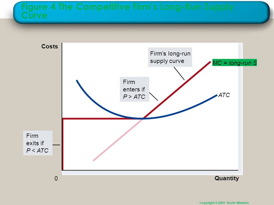The long run supply curve for the firm is the marginal cost curve above the minimum point of its average total cost curve since the firm would exit the market once price falls below average total cost.