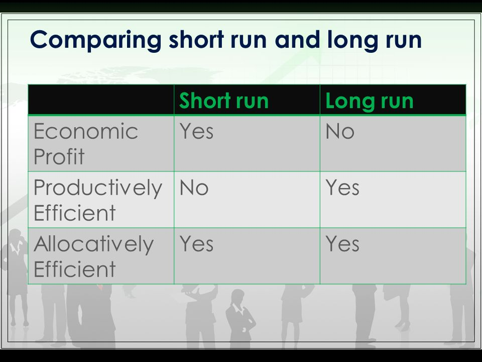 Short runLong run Economic Profit YesNo Productively Efficient NoYes Allocatively Efficient Yes Comparing short run and long run