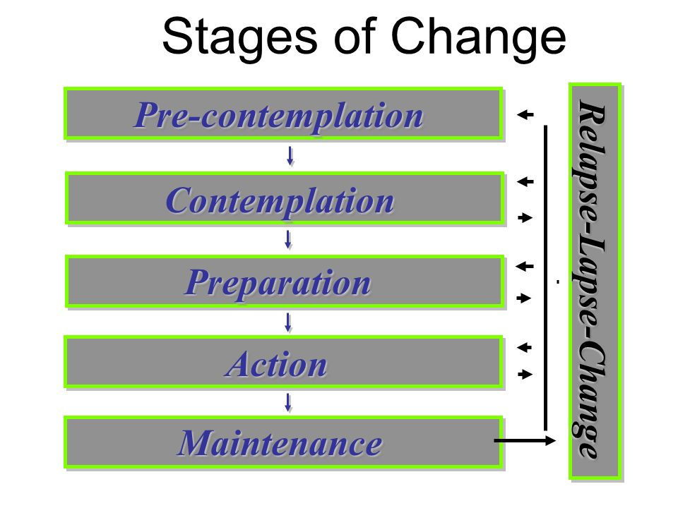 Stages of Change Pre-contemplationPre-contemplation ContemplationContemplation PreparationPreparation ActionAction MaintenanceMaintenance Relapse-Laps