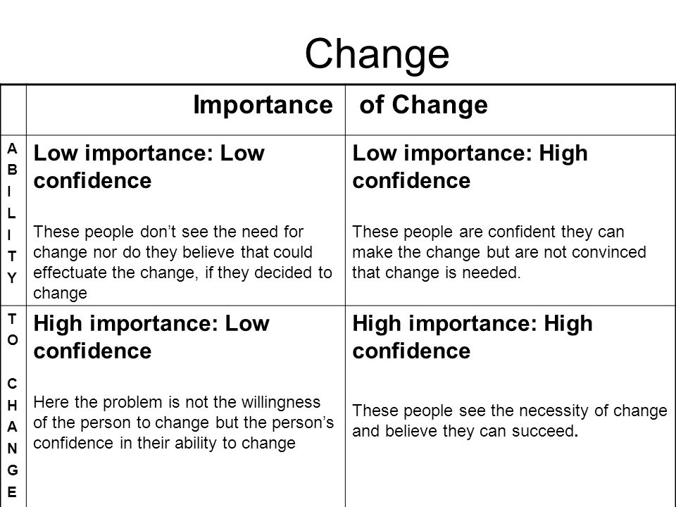 Change Importance of Change ABILITYABILITY Low importance: Low confidence These people dont see the need for change nor do they believe that could eff