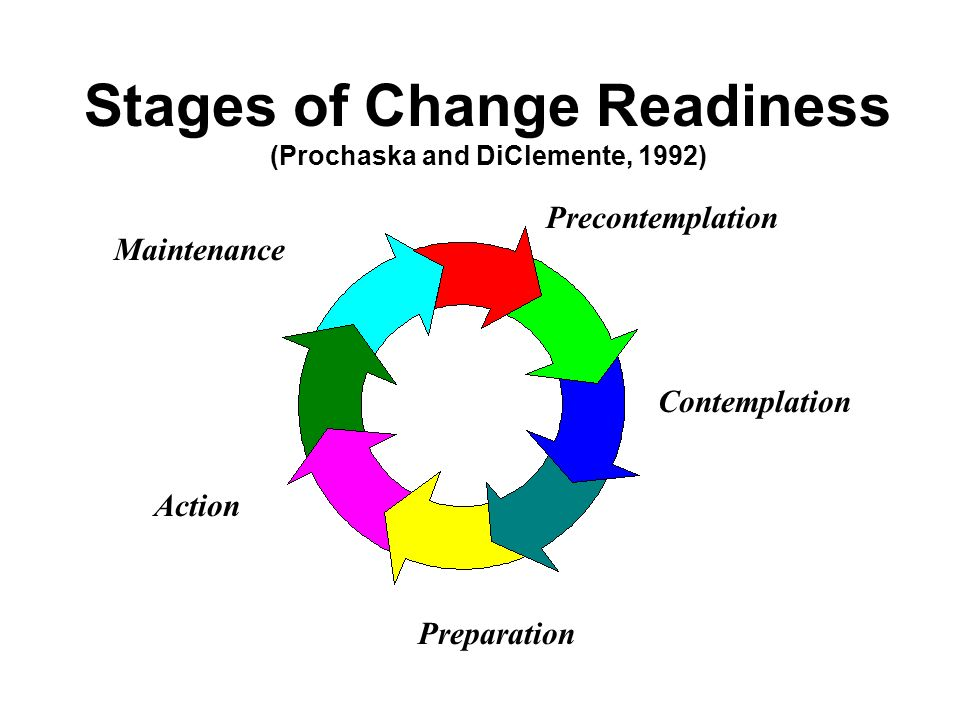 Stages of Change Readiness (Prochaska and DiClemente, 1992) Precontemplation Contemplation Preparation Action Maintenance