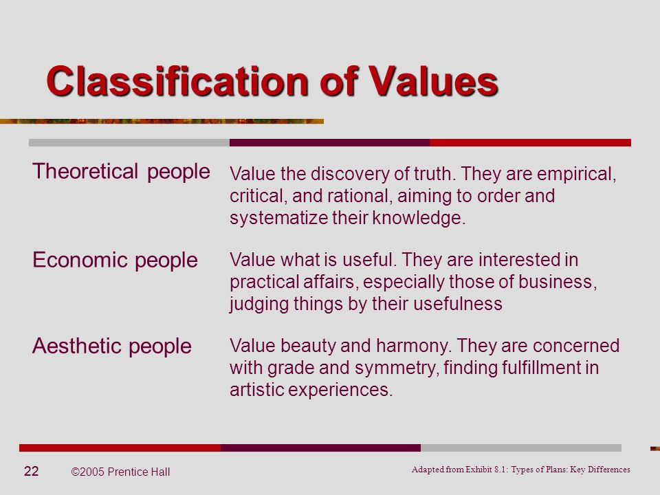 22 ©2005 Prentice Hall Theoretical people Classification of Values Adapted from Exhibit 8.1: Types of Plans: Key Differences Value the discovery of tr