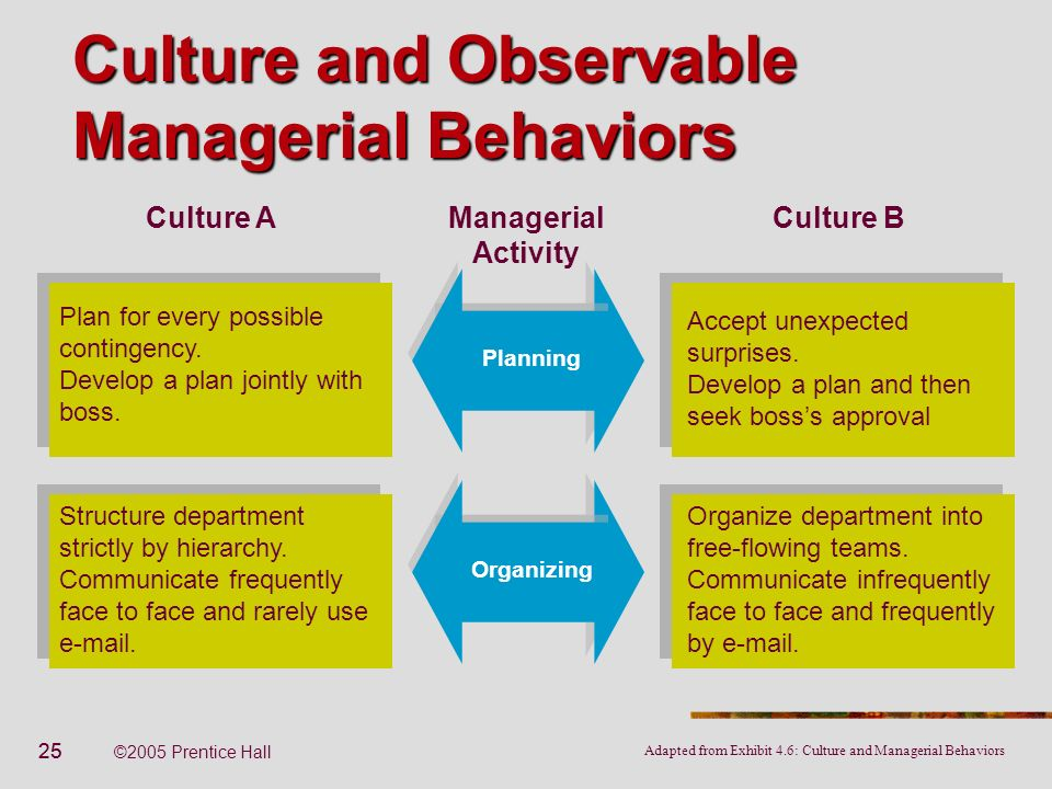 25 ©2005 Prentice Hall Culture and Observable Managerial Behaviors Plan for every possible contingency. Develop a plan jointly with boss. Planning Acc