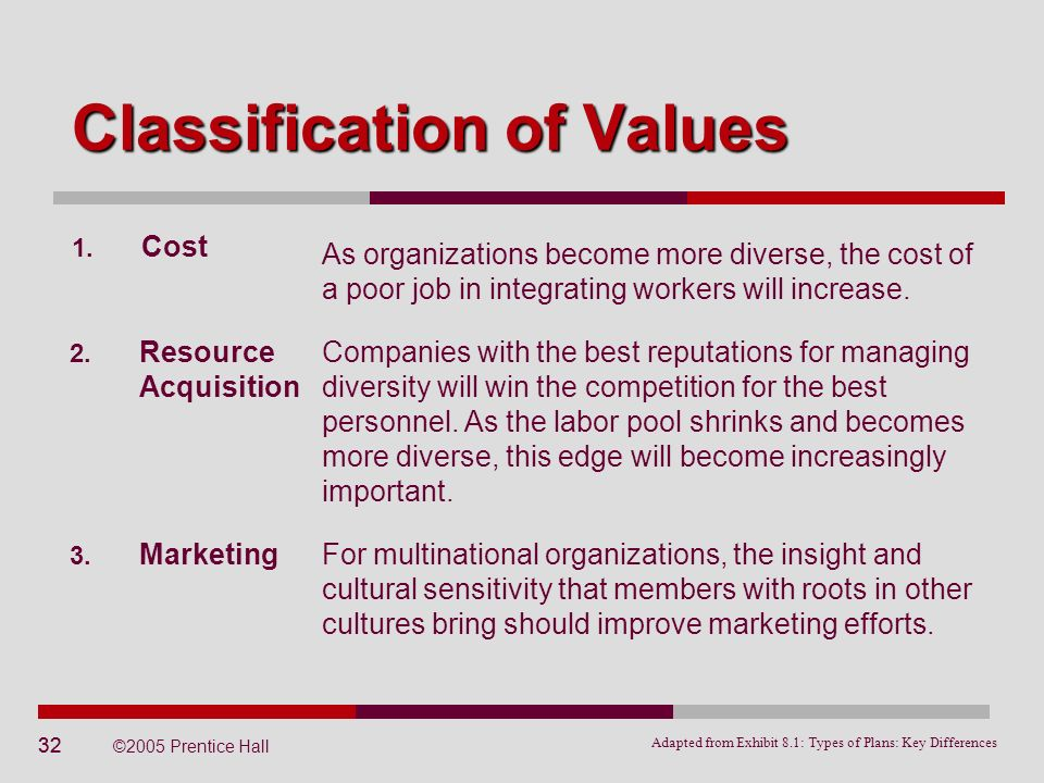 32 ©2005 Prentice Hall Classification of Values Adapted from Exhibit 8.1: Types of Plans: Key Differences 1. Cost As organizations become more diverse