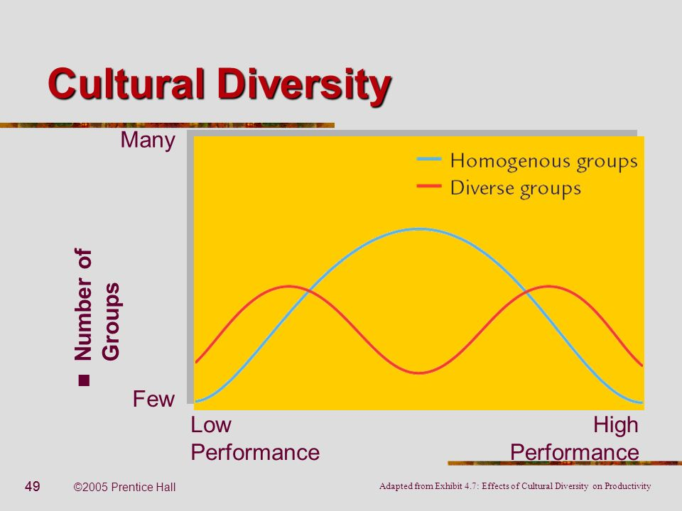 49 ©2005 Prentice Hall Cultural Diversity Number of Groups Low Performance High Performance Many Few Adapted from Exhibit 4.7: Effects of Cultural Div