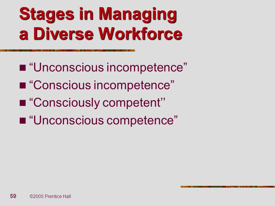59 ©2005 Prentice Hall Stages in Managing a Diverse Workforce Unconscious incompetence Conscious incompetence Consciously competent Unconscious compet