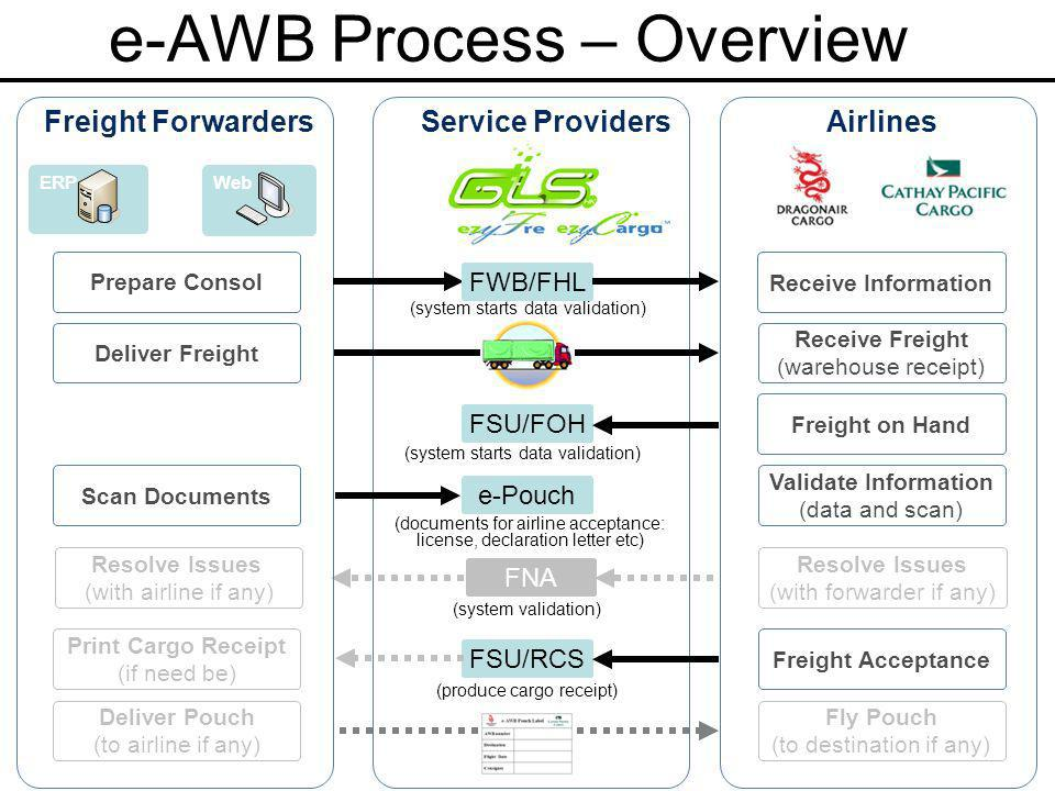 e-AWB Process – Overview Freight Forwarders Receive Freight (warehouse receipt) Deliver Freight (system validation) Resolve Issues (with forwarder if