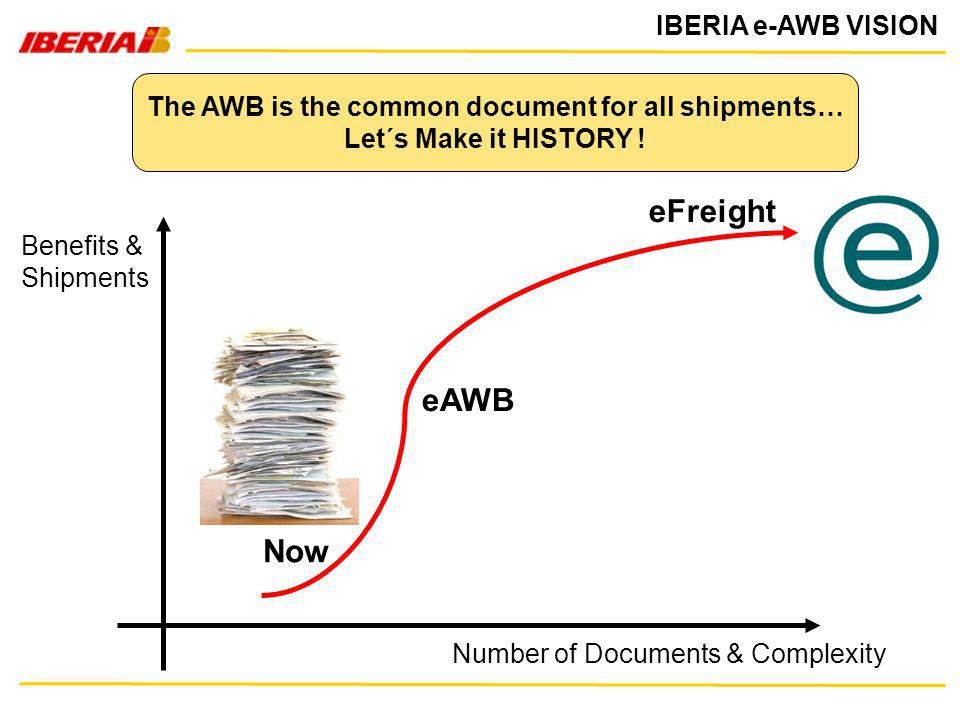 IBERIA e-AWB VISION The AWB is the common document for all shipments… Let´s Make it HISTORY ! Number of Documents & Complexity Benefits & Shipments eA