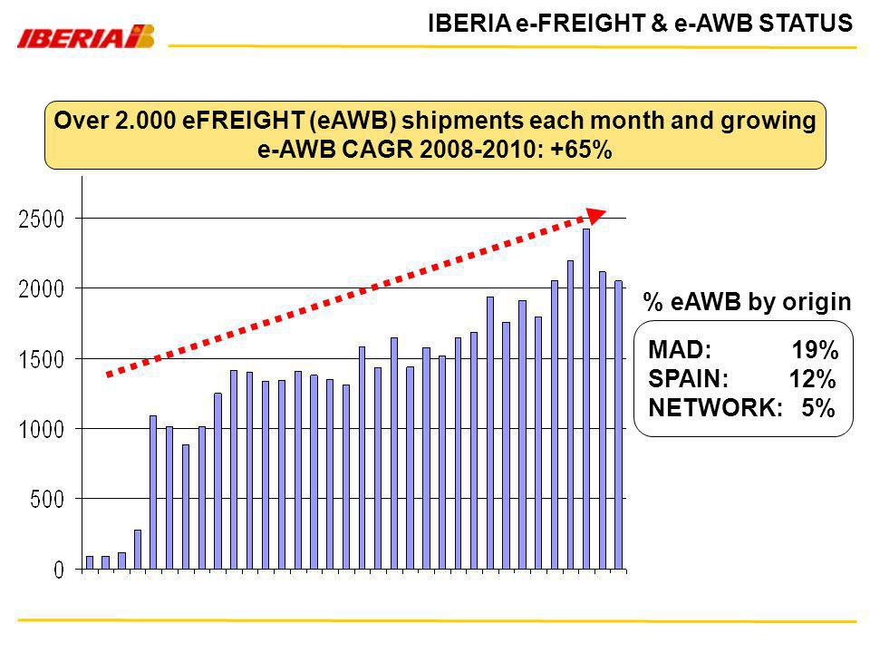 IBERIA e-FREIGHT & e-AWB STATUS Over 2.000 eFREIGHT (eAWB) shipments each month and growing e-AWB CAGR 2008-2010: +65% MAD: 19% SPAIN: 12% NETWORK: 5%