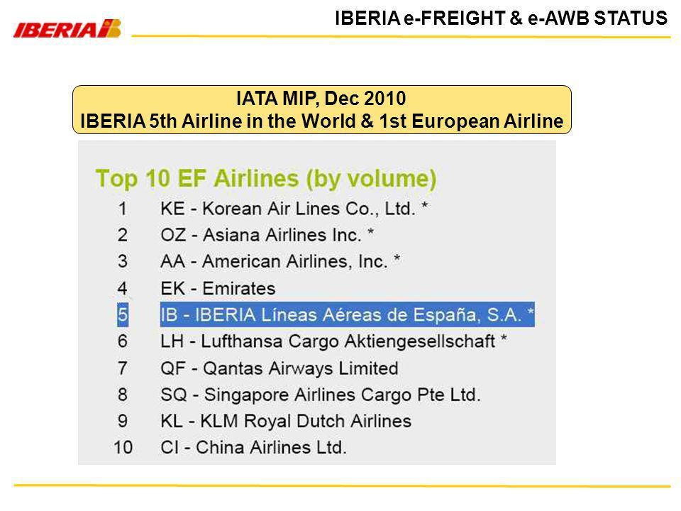 IBERIA e-FREIGHT & e-AWB STATUS IATA MIP, Dec 2010 IBERIA 5th Airline in the World & 1st European Airline