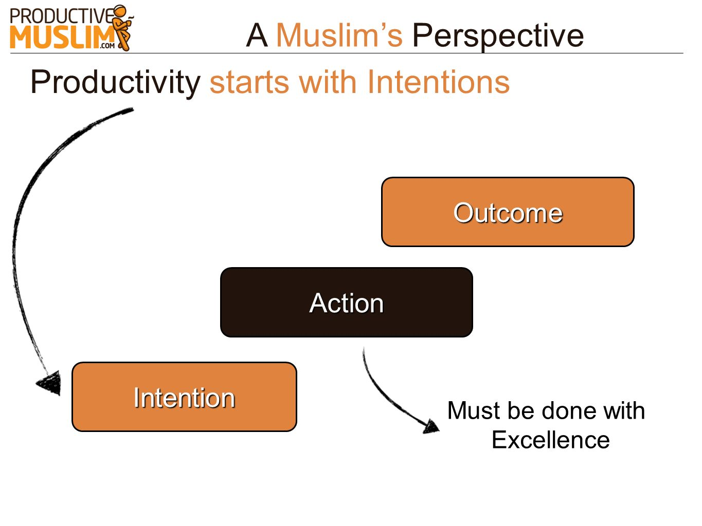 A Muslims Perspective Action Outcome Productivity starts with Intentions Intention Must be done with Excellence