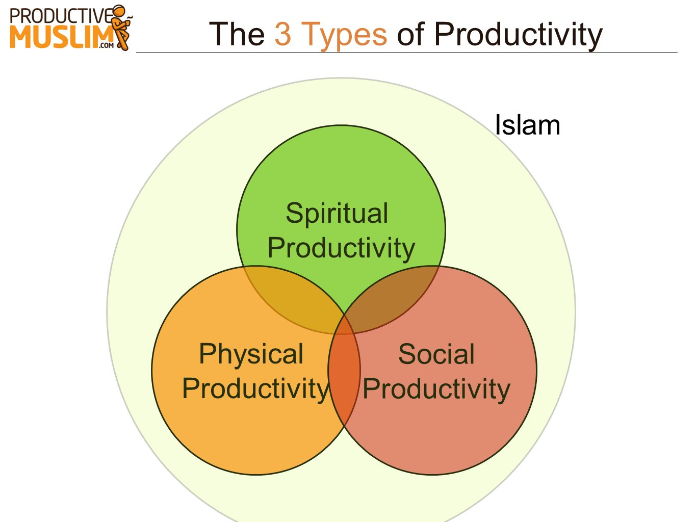 The 3 Types of Productivity Spiritual Productivity Physical Productivity Social Productivity Islam