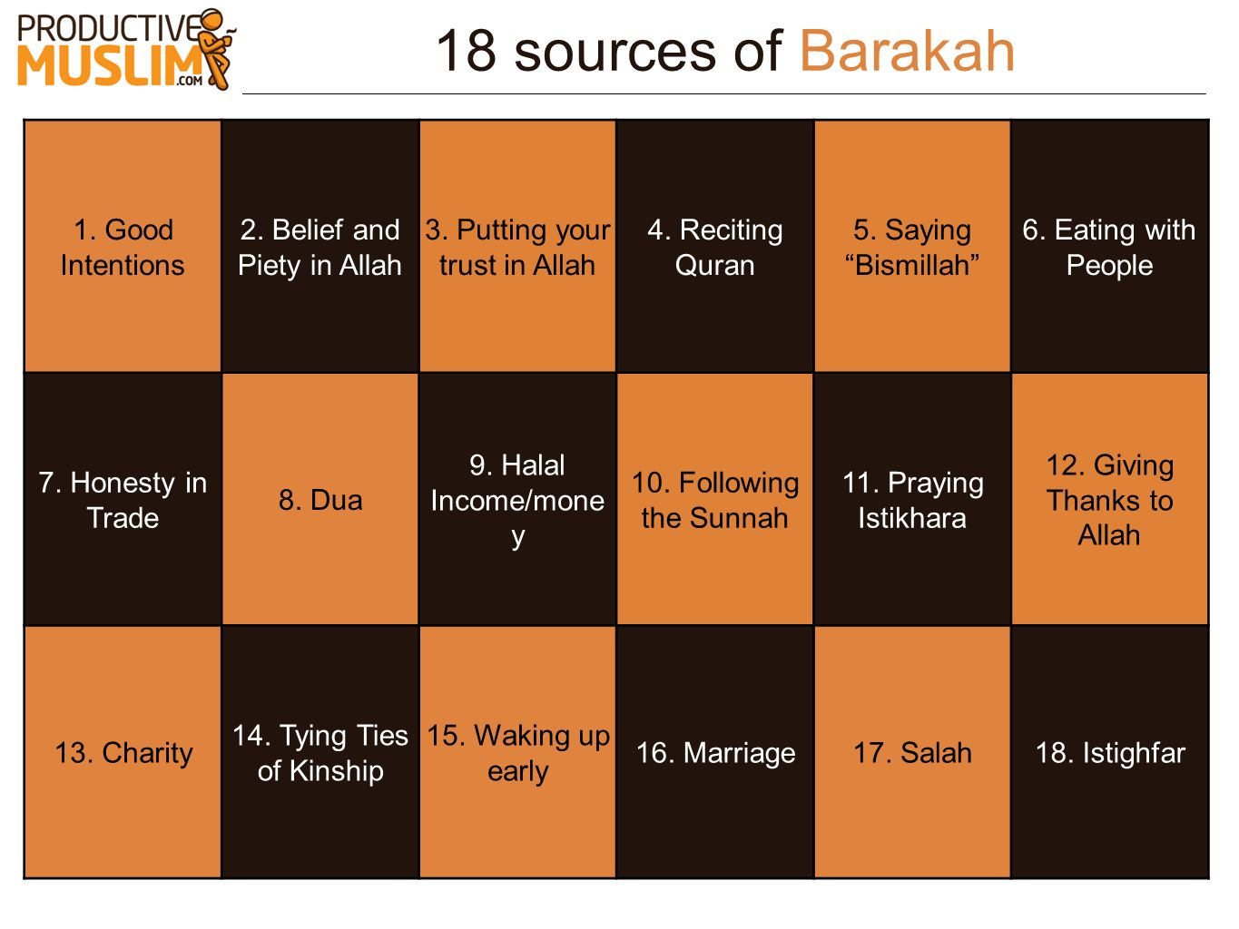 18 sources of Barakah 1. Good Intentions 2. Belief and Piety in Allah 3. Putting your trust in Allah 4. Reciting Quran 5. Saying Bismillah 6. Eating w