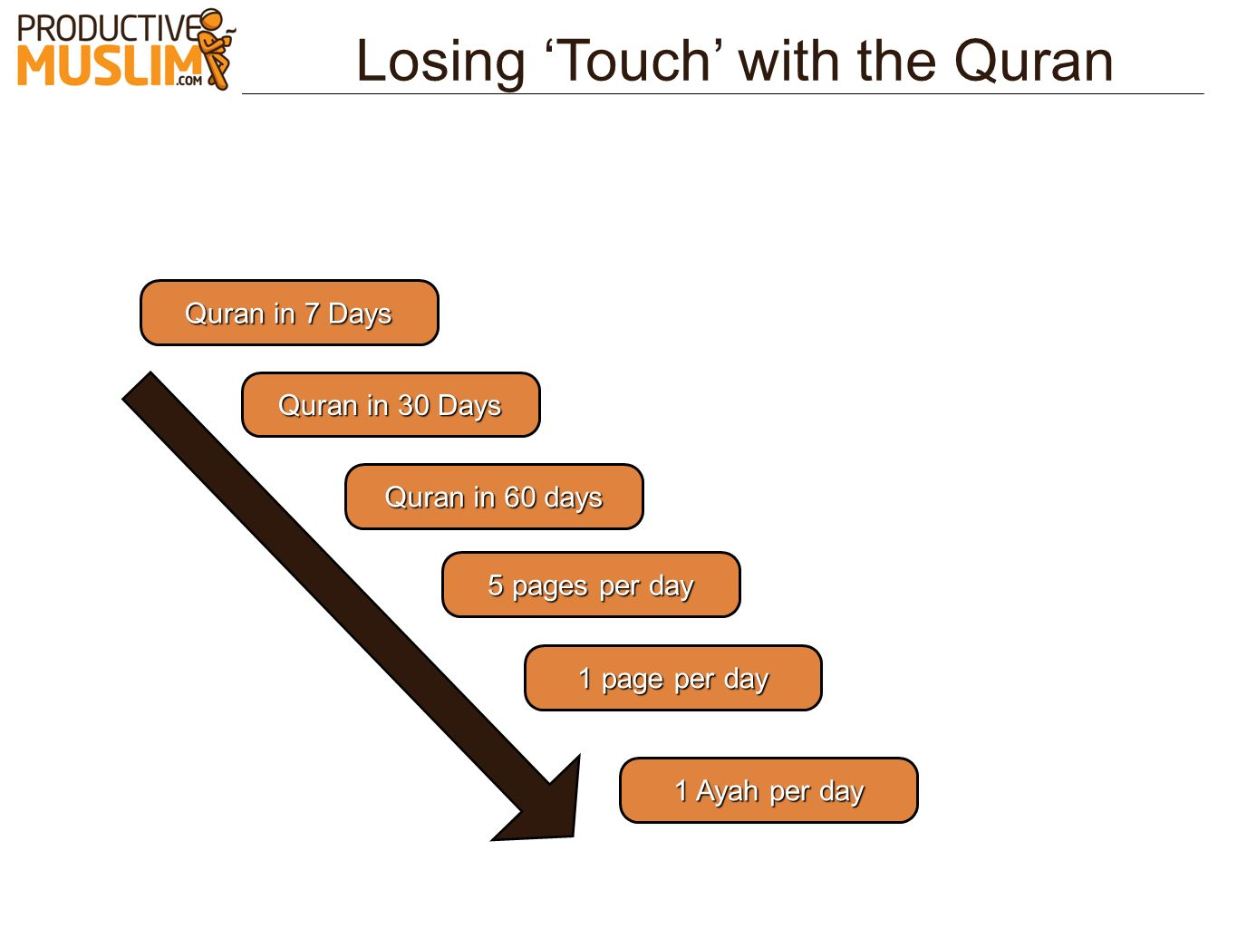 Losing Touch with the Quran Quran in 30 Days Quran in 60 days 5 pages per day 1 page per day 1 Ayah per day Quran in 7 Days