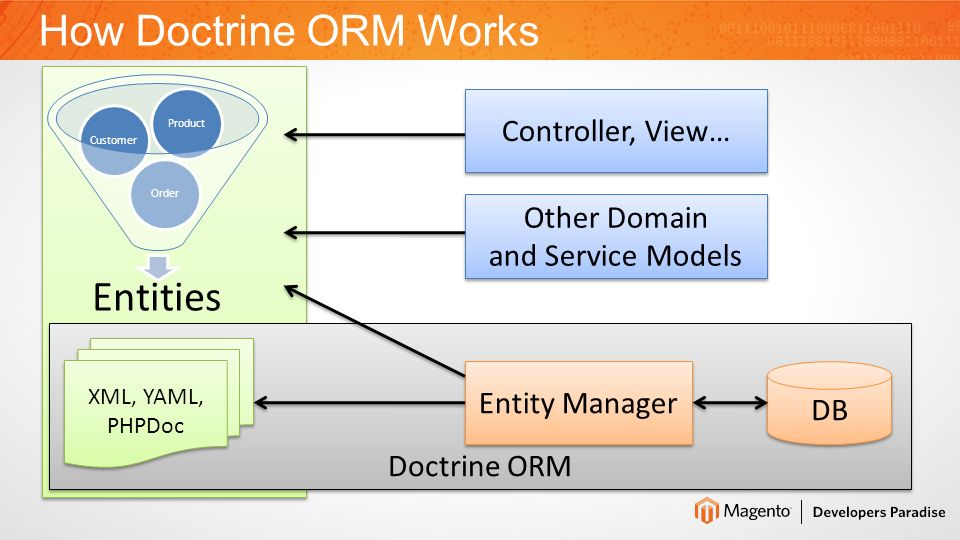 What is ORM Magento Doctrine ORM 2.x