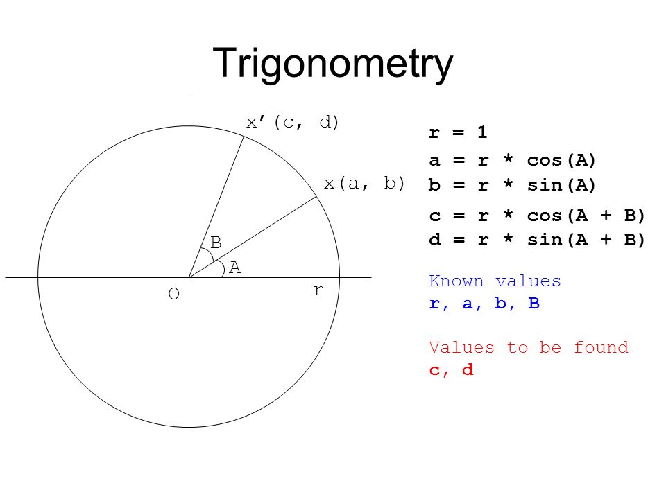 Trigonometry r O r = 1 x(a, b) A a = r * cos(A) b = r * sin(A) B x(c, d) c = r * cos(A + B) d = r * sin(A + B) Known values r, a, b, B Values to be fo