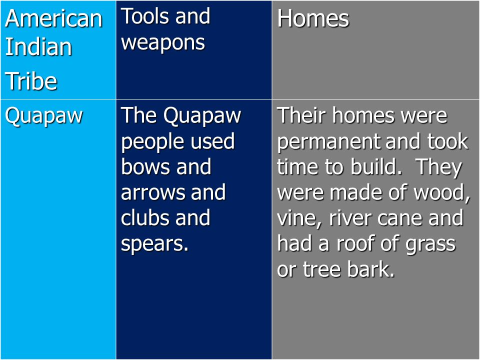 American Indian Tribe Tools and weapons Homes Quapaw The Quapaw people used bows and arrows and clubs and spears. Their homes were permanent and took