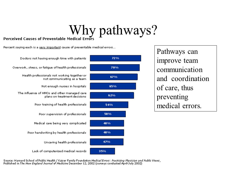 Pathways can improve team communication and coordination of care, thus preventing medical errors.