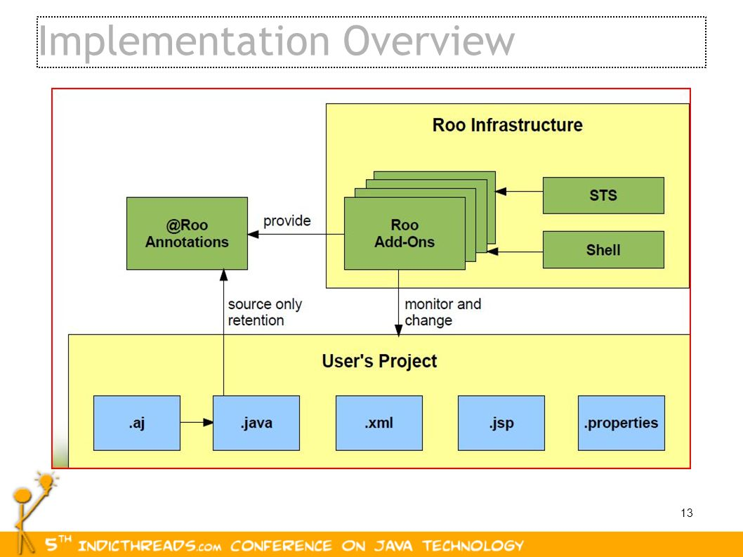 13 Implementation Overview