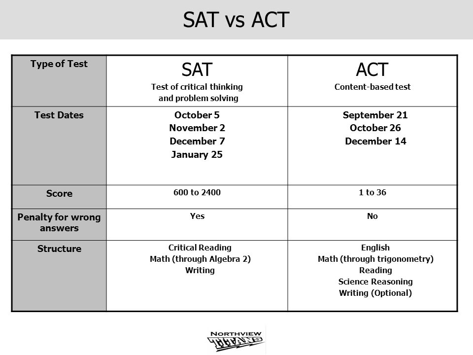 SAT vs ACT Type of Test SAT Test of critical thinking and problem solving ACT Content-based test Test DatesOctober 5 November 2 December 7 January 25