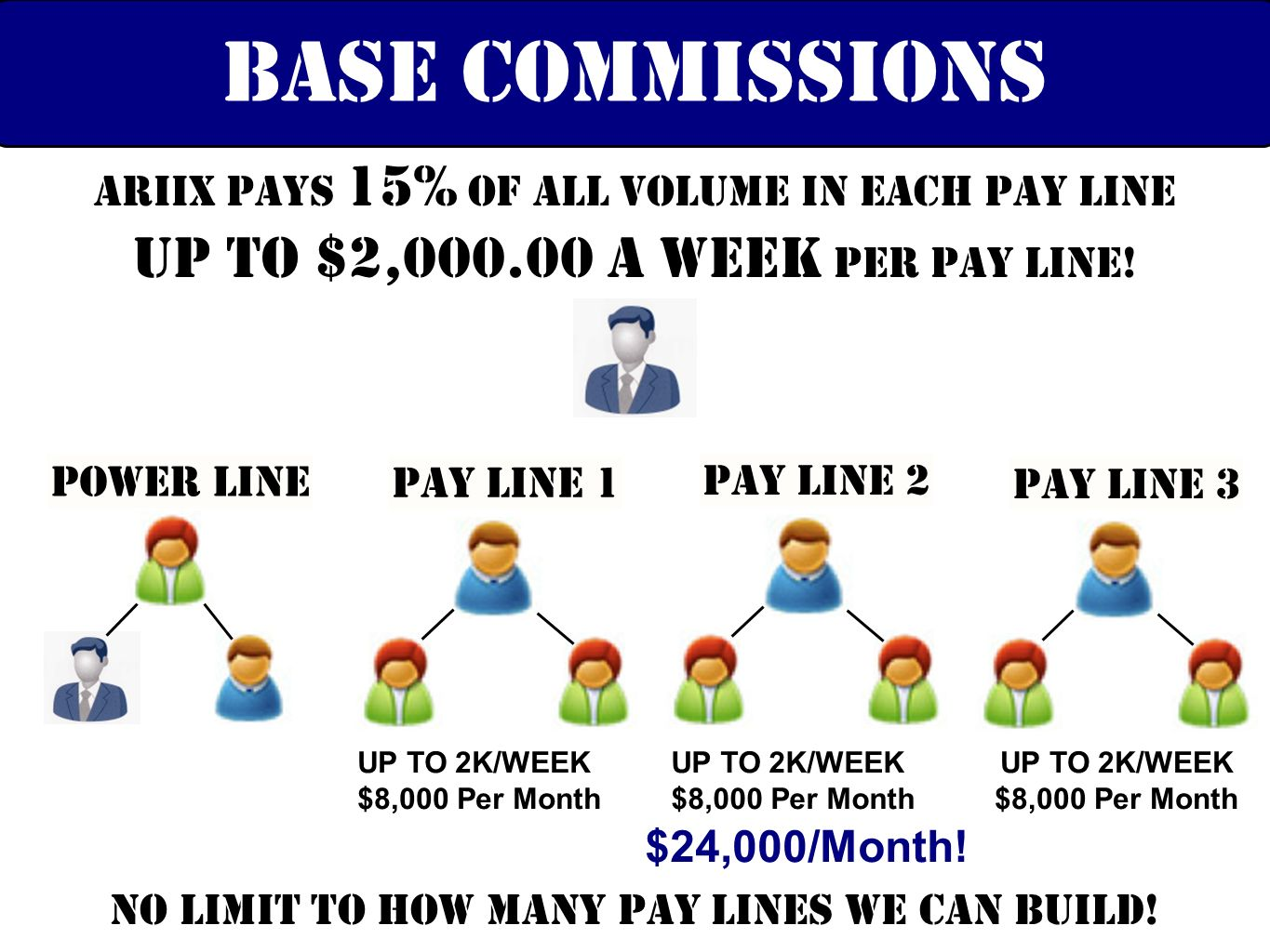 ARIIX pays 15% of all volume in each pay line up to $2,000.00 A Week per pay line! Base commissions Power Line PAY LINE 1 PAY LINE 2 PAY LINE 3 UP TO