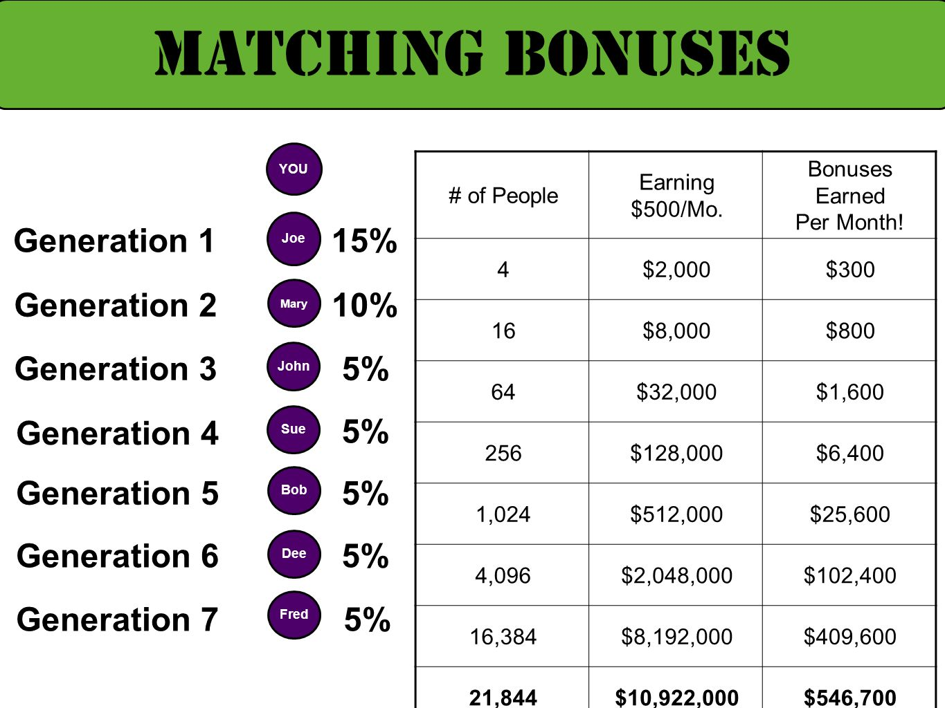 YOU Joe Generation 115% MATCHING BONUSES Mary 10%Generation 2 Fred Generation 75% John 5%Generation 3 Sue Generation 4 5% Bob Generation 55% Dee Gener