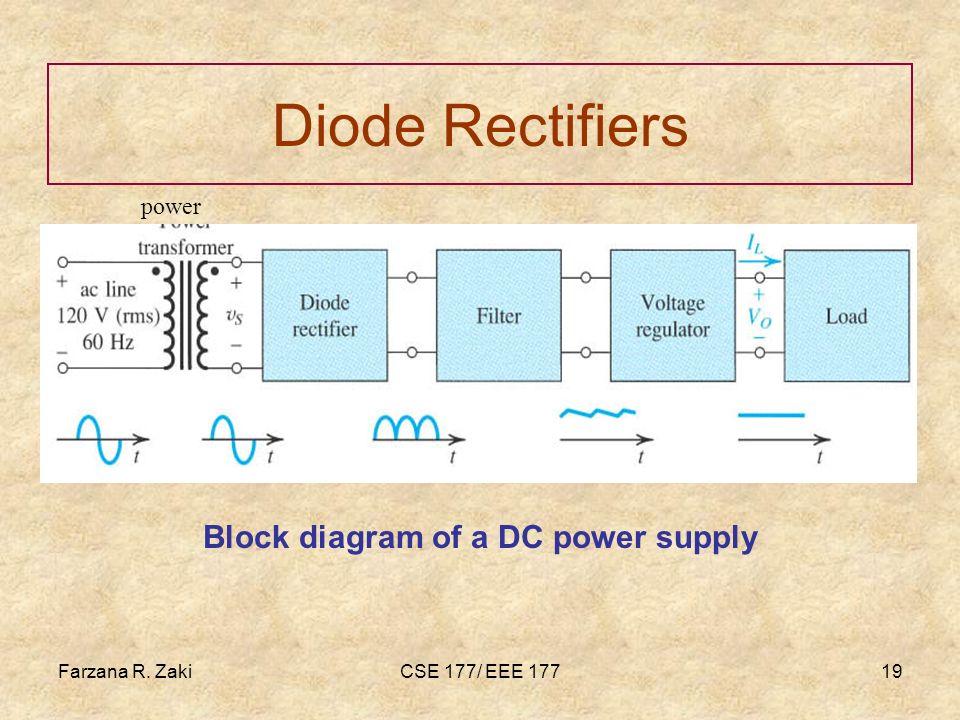 Farzana R. ZakiCSE 177/ EEE 17719 Diode Rectifiers power Block diagram of a DC power supply