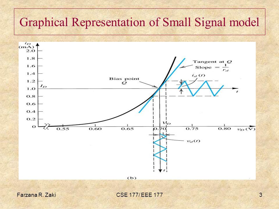 Farzana R. ZakiCSE 177/ EEE 1773 Graphical Representation of Small Signal model