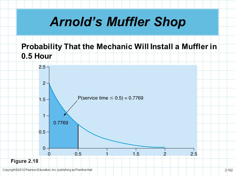 Copyright ©2012 Pearson Education, Inc. publishing as Prentice Hall 2-102 Arnolds Muffler Shop Probability That the Mechanic Will Install a Muffler in