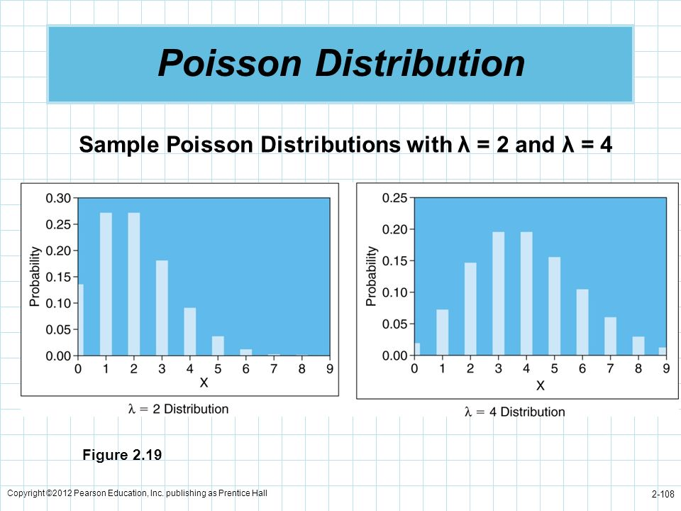 Copyright ©2012 Pearson Education, Inc. publishing as Prentice Hall 2-108 Poisson Distribution Figure 2.19 Sample Poisson Distributions with λ = 2 and