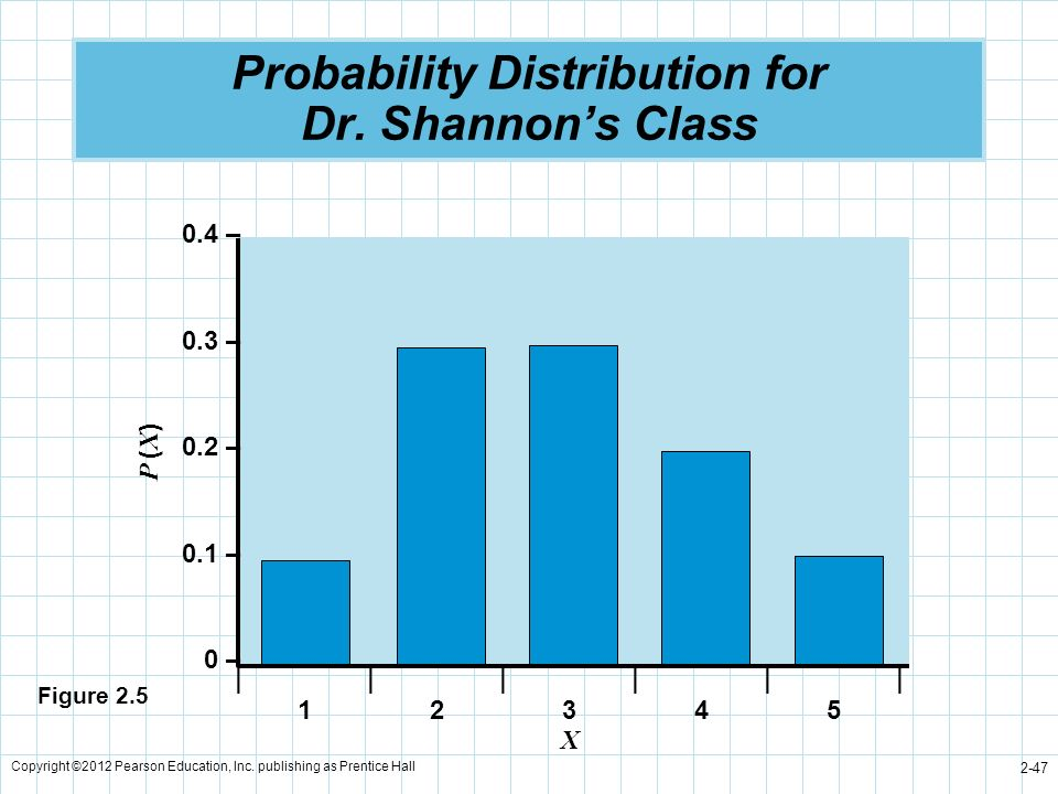 Copyright ©2012 Pearson Education, Inc. publishing as Prentice Hall 2-47 Probability Distribution for Dr. Shannons Class P ( X ) 0.4 – 0.3 – 0.2 – 0.1