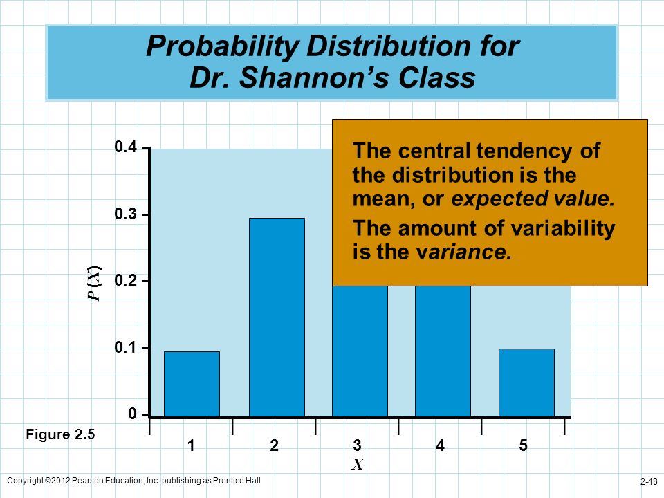 Copyright ©2012 Pearson Education, Inc. publishing as Prentice Hall 2-48 Probability Distribution for Dr. Shannons Class P ( X ) 0.4 – 0.3 – 0.2 – 0.1