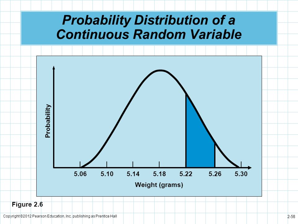 Copyright ©2012 Pearson Education, Inc. publishing as Prentice Hall 2-58 Probability Distribution of a Continuous Random Variable Probability |||||||