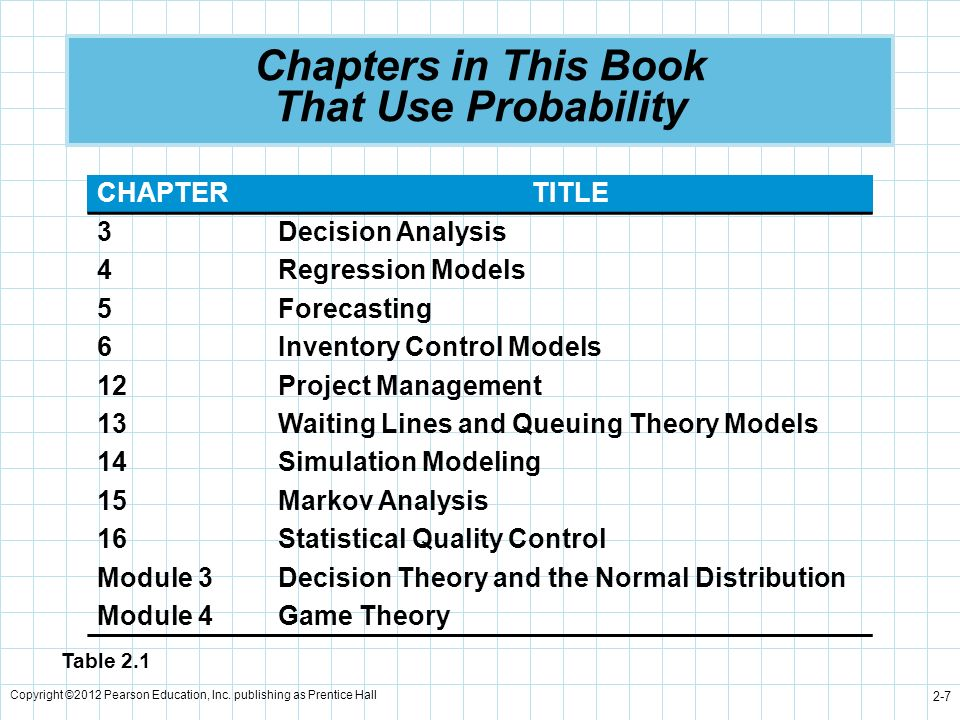Copyright ©2012 Pearson Education, Inc. publishing as Prentice Hall 2-7 Chapters in This Book That Use Probability CHAPTERTITLE 3Decision Analysis 4Re