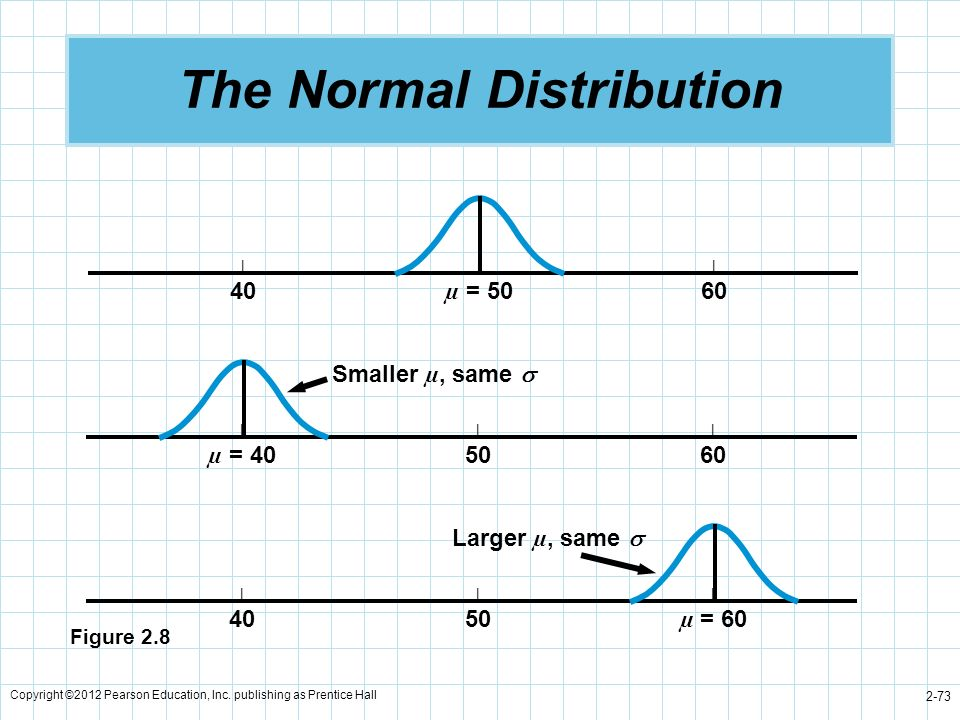 Copyright ©2012 Pearson Education, Inc. publishing as Prentice Hall 2-73 The Normal Distribution ||| 40 µ = 5060 ||| µ = 405060 Smaller µ, same ||| 40
