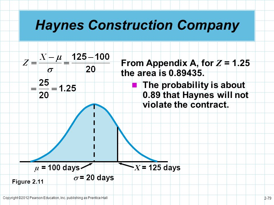 Copyright ©2012 Pearson Education, Inc. publishing as Prentice Hall 2-79 Haynes Construction Company From Appendix A, for Z = 1.25 the area is 0.89435