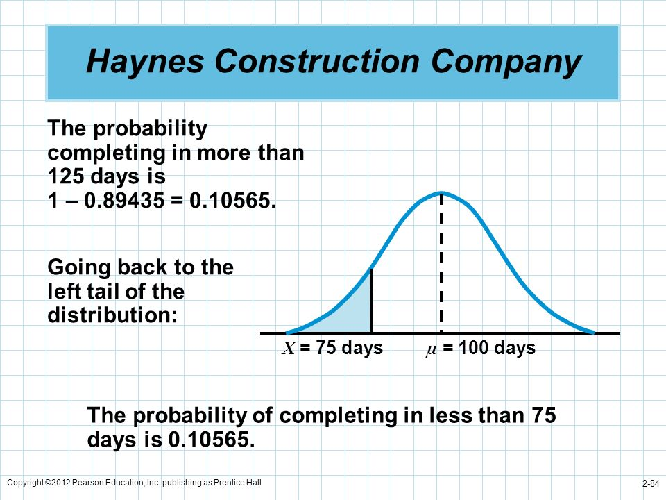 Copyright ©2012 Pearson Education, Inc. publishing as Prentice Hall 2-84 Haynes Construction Company µ = 100 days X = 75 days The probability of compl