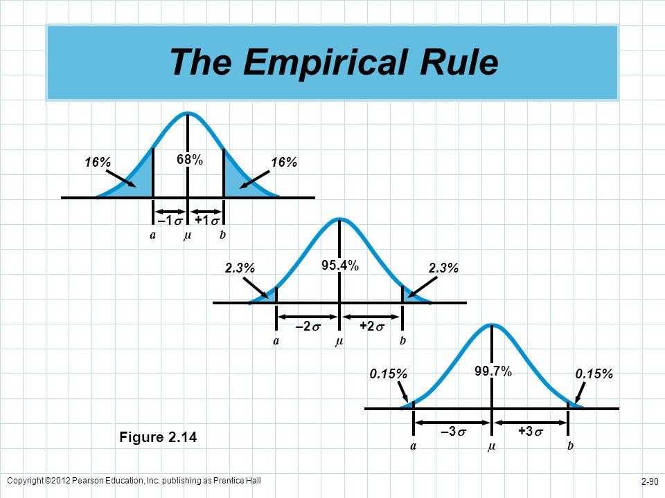 Copyright ©2012 Pearson Education, Inc. publishing as Prentice Hall 2-90 The Empirical Rule Figure 2.14 68% 16% –1 +1 aµb 95.4% 2.3% –2 +2 aµb 99.7% 0