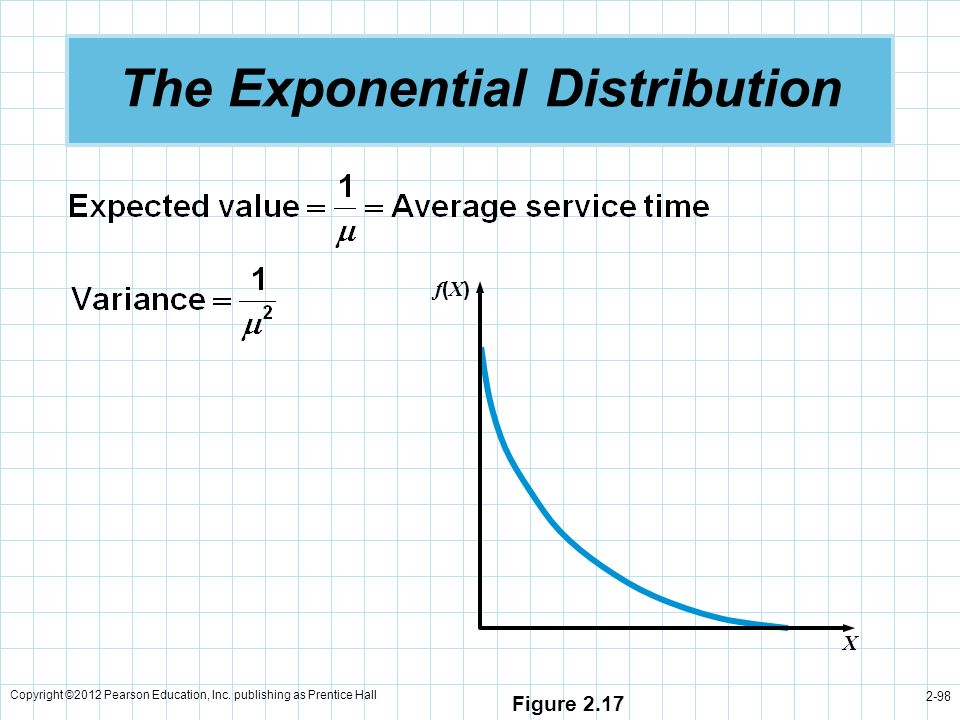 Copyright ©2012 Pearson Education, Inc. publishing as Prentice Hall 2-98 The Exponential Distribution f(X)f(X) X Figure 2.17