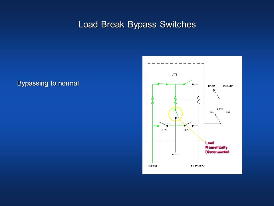 LoadBreakContacts BypassHandle Load Momentarily Disconnected Load Break Bypass Switches Bypassing to normal