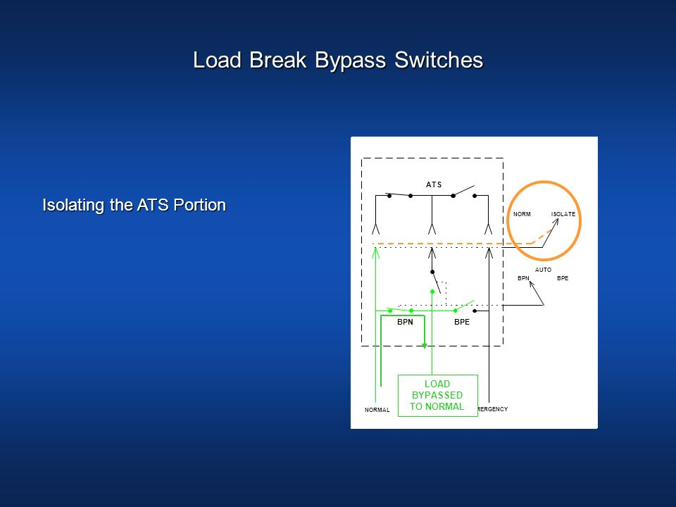 LOAD BYPASSED TO NORMAL NORMAL LOAD EMERGENCY NORMISOLATE ATS BPNBPE BPNBPE AUTO LOAD BYPASSED TO NORMAL Isolating the ATS Portion Load Break Bypass S