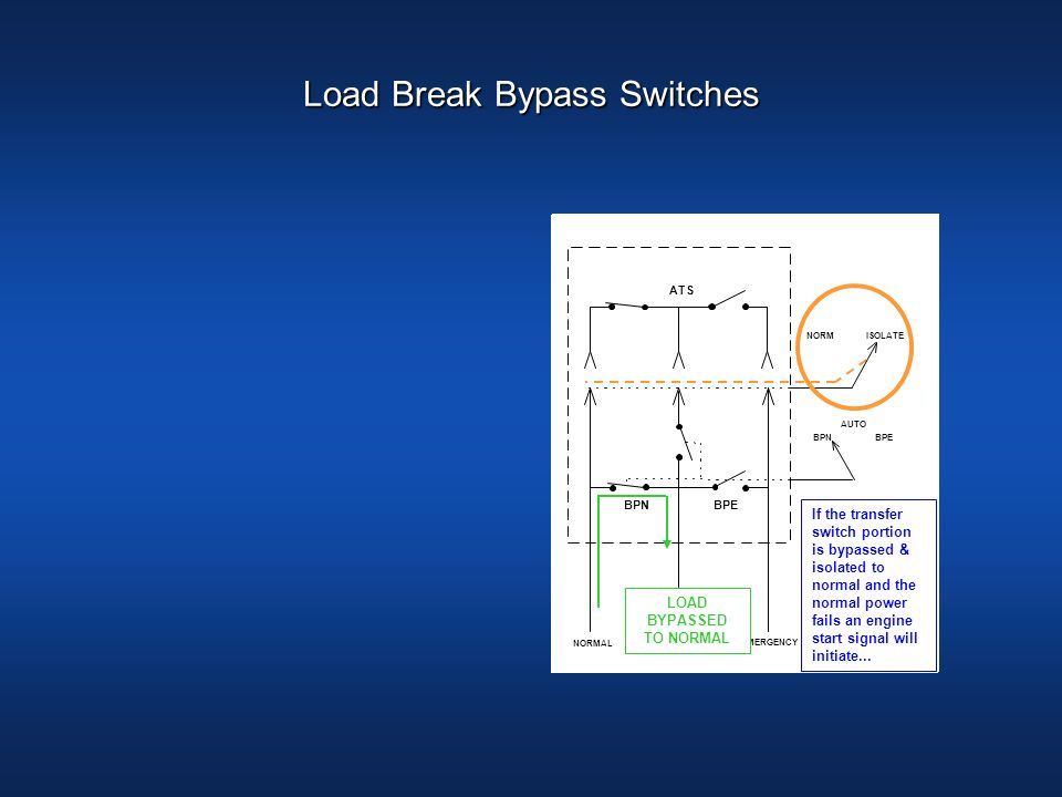 LOAD BYPASSED TO NORMAL NORMAL LOAD EMERGENCY NORMISOLATE ATS BPNBPE BPNBPE AUTO LOAD BYPASSED TO NORMAL If the transfer switch portion is bypassed &
