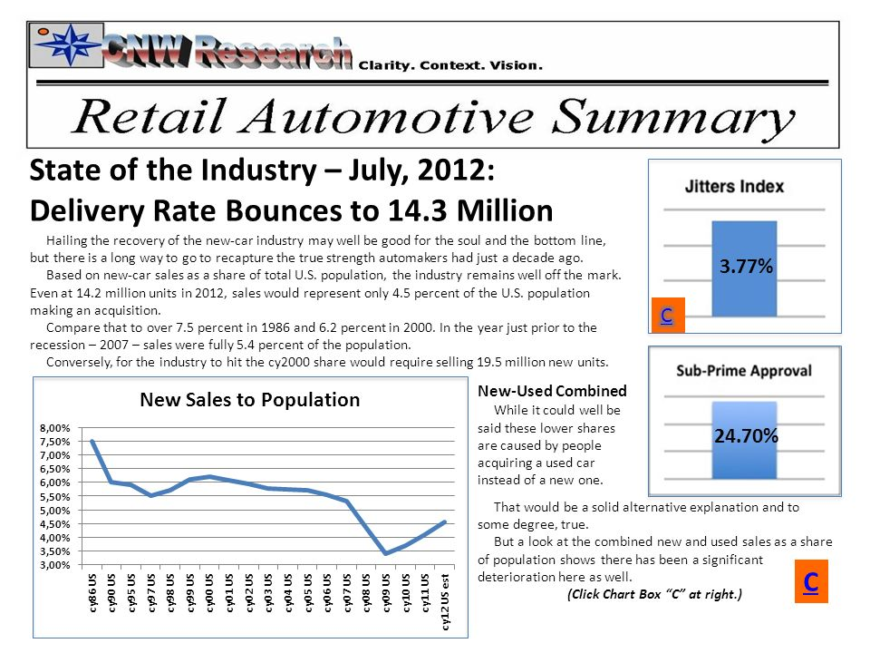 3.77% 24.70% State of the Industry – July, 2012: Delivery Rate Bounces to 14.3 Million Hailing the recovery of the new-car industry may well be good for the soul and the bottom line, but there is a long way to go to recapture the true strength automakers had just a decade ago.