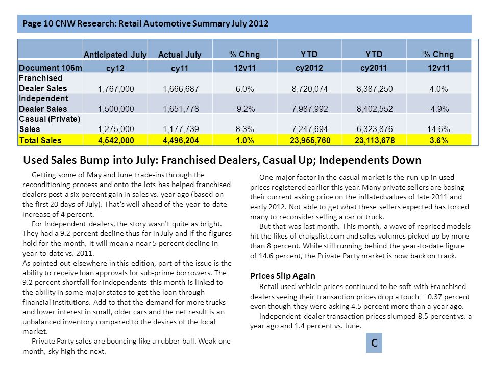 Anticipated JulyActual July% ChngYTD % Chng Document 106mcy12cy1112v11cy2012cy201112v11 Franchised Dealer Sales 1,767,000 1,666,6876.0% 8,720,074 8,38