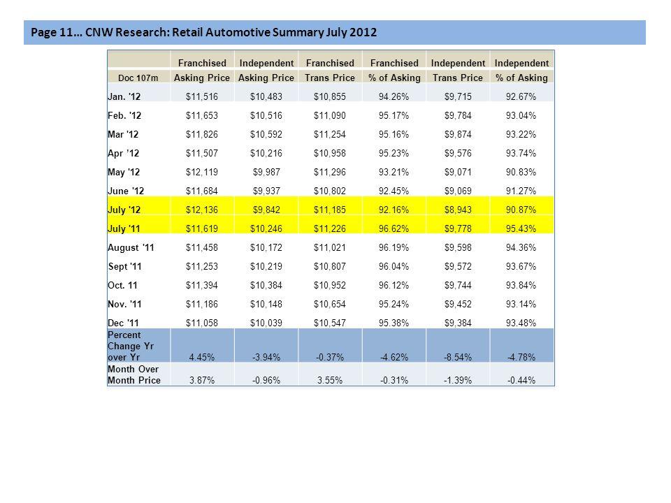FranchisedIndependentFranchised Independent Doc 107m Asking Price Trans Price% of AskingTrans Price% of Asking Jan. '12$11,516$10,483$10,85594.26%$9,7