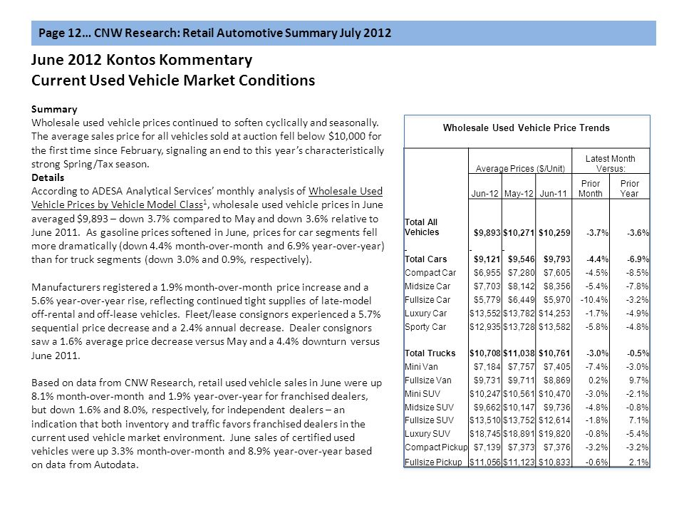 June 2012 Kontos Kommentary Current Used Vehicle Market Conditions Page 12… CNW Research: Retail Automotive Summary July 2012 Summary Wholesale used v