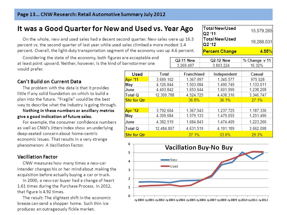 Page 13… CNW Research: Retail Automotive Summary July 2012 Used TotalFranchisedIndependentCasual Apr 11 3,689,102 1,367,997 1,345,577 975,528 May 4,126,844 1,503,084 1,490,749 1,133,011 June 4,493,842 1,653,644 1,601,990 1,238,208 Total Q 12,309,788 4,524,725 4,438,316 3,346,747 Shr for Qtr 36.8%36.1%27.1% Apr 12 3,792,604 1,367,543 1,237,725 1,187,336 May 4,309,684 1,579,133 1,479,055 1,251,496 June 4,382,519 1,684,843 1,474,409 1,223,266 Total Q 12,484,807 4,631,519 4,191,189 3,662,098 Shr for Qtr 37.1%33.6%29.3% Q2-11 NewQ2-12 New% Change v 11 3,269,497 3,803,22416.32% Total New/Used Q2 11 15,579,285 Total New/Used Q2 12 16,288,031 Percent Change4.55% It was a Good Quarter for New and Used vs.