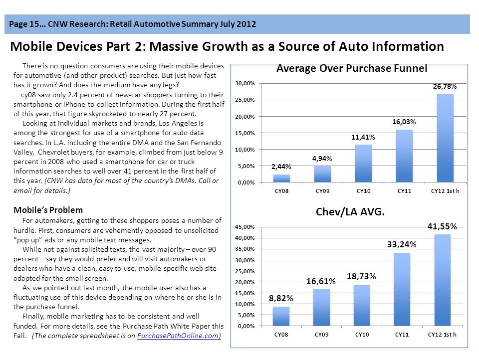 Page 15… CNW Research: Retail Automotive Summary July 2012 Mobile Devices Part 2: Massive Growth as a Source of Auto Information There is no question consumers are using their mobile devices for automotive (and other product) searches.