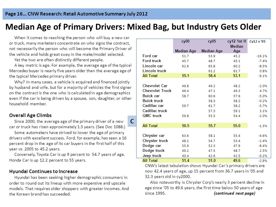 Page 16… CNW Research: Retail Automotive Summary July 2012 Median Age of Primary Drivers: Mixed Bag, but Industry Gets Older When it comes to reaching the person who will buy a new car or truck, many marketers concentrate on who signs the contract, not necessarily the person who will become the Primary Driver of the vehicle and holds great sway in the make/model selected.